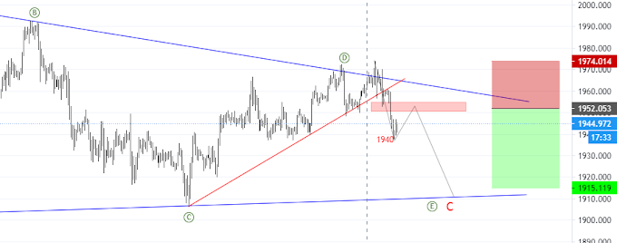 Gold XAU/USD - Price Action & Elliott Wave for 17th -18th Sep