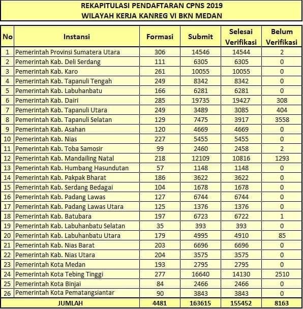 Hasil Seleksi Administrasi Penerimaan di Lingkungan Pemerintah Kabupaten Tapanuli Utara CPNS Tahun 2019