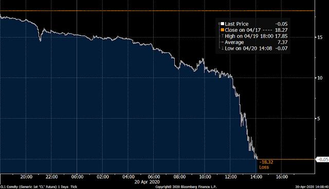 Precio del petróleo de EEUU