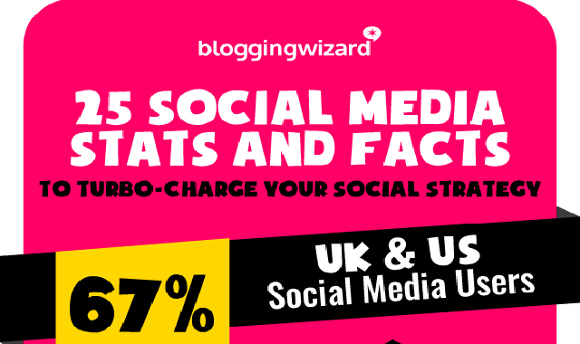 25 social media stats and facts #infographic