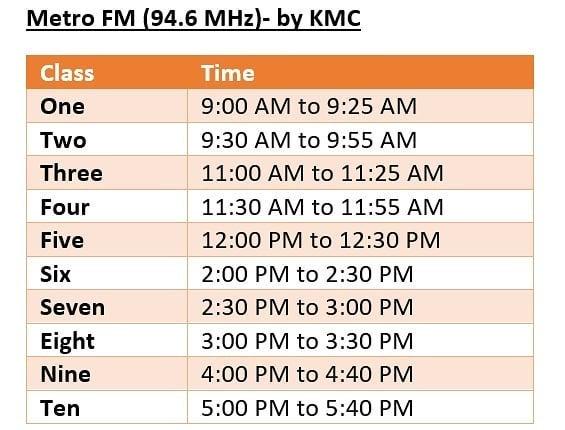 School Education on Radio: COVID19 Approach from Kathmandu Metropolitan City