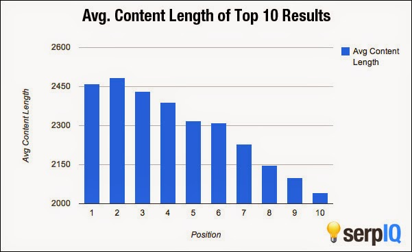 Average-Content-Length-in-Google's-top-10-results