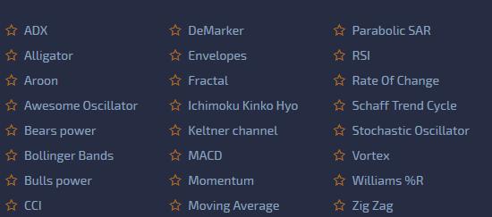 Pocket Option-Список индикаторов