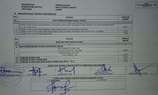 Ini Hasil Pleno Rekapitulasi 6 Kecamatan di Kota Sungai Penuh