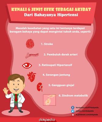 6 jenis akibat hipertensi - dokpedia