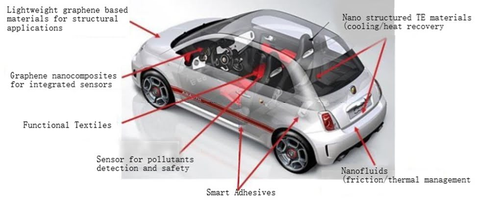 Potential applications of Graphene-based composite in a car