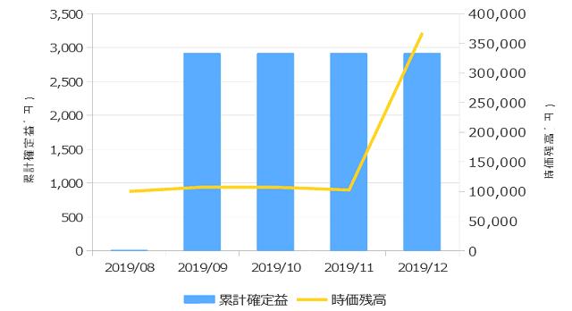 2019年12月までのCFDの運用成績