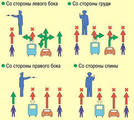 Схема сигналов регулировщика