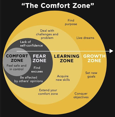 Psychology of comfort zone