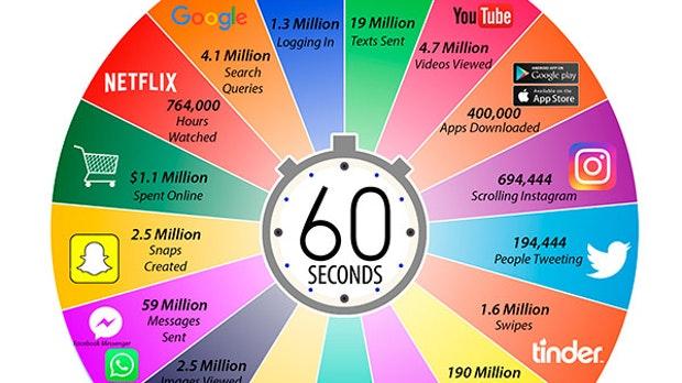 Lo que sucede en internet en un minuto 2020