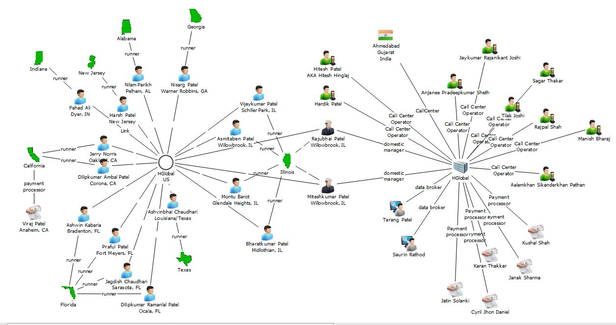 cybercrime  u0026 doing time  major call center scam network