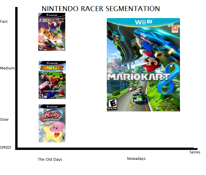Nintendo racing series graph F-Zero GX Mario Kart Double-Dash!! Kirby Air Ride 8 segmentation market niche