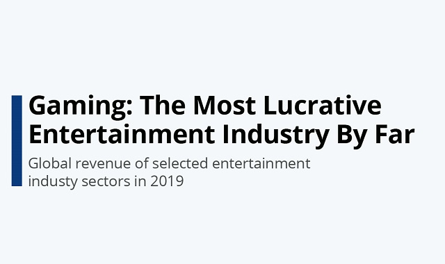 Gaming industry exceeds music and box office industries combined