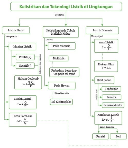 Mari Belajar - Bagan Kelistrikan dan Teknologi Listrik di Lingkungan