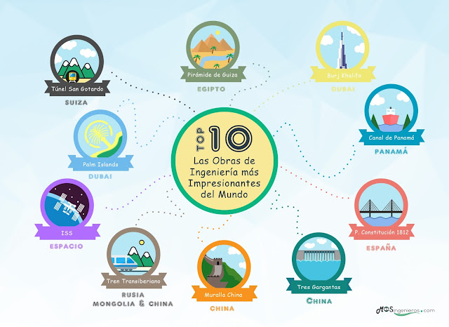 infografia-top-10-ten-obras-ingenieria-mayores-mundo