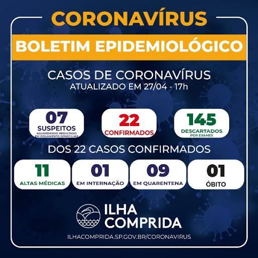 Ilha Comprida soma 22 casos confirmados de Coronavírus e 7 suspeitos