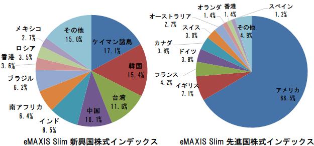 eMAXIS Slim 新興国株式インデックス、eMAXIS Slim 先進国株式インデックスの組入上位10ヵ国
