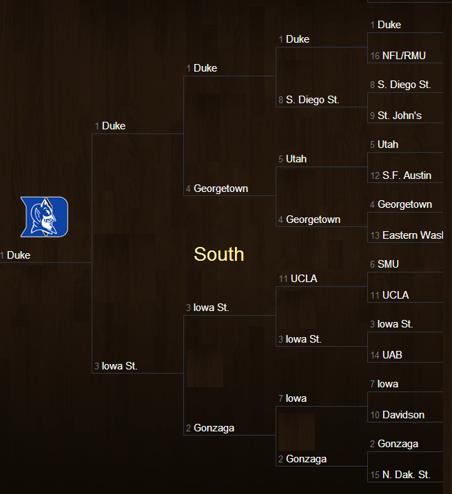 March Madness South Region Bracket