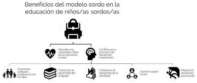 Beneficios del modelo sordo en la educación de niños/as sordos/as