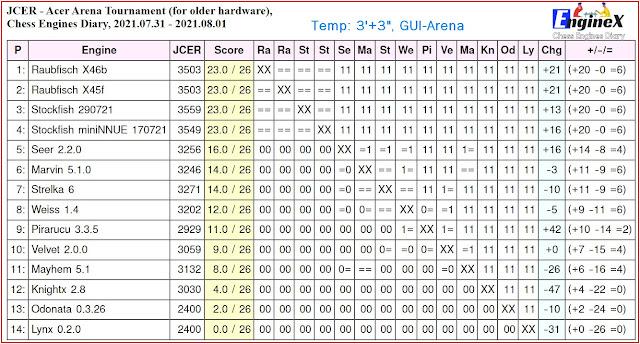 Chess Engines Diary - Tournaments 2021 - Page 11 2021.07.31.AcerArenaTestTournament