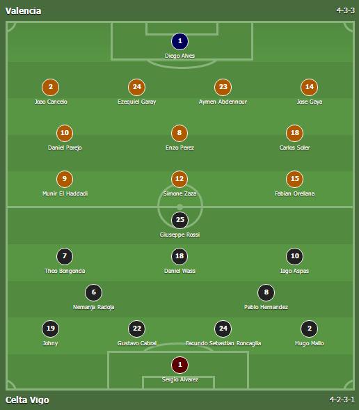 Prediksi Susunan Formasi Valencia vs Celta Vigo