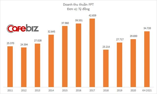 FPT vẫn đều đặn tăng trưởng doanh thu và lợi nhuận