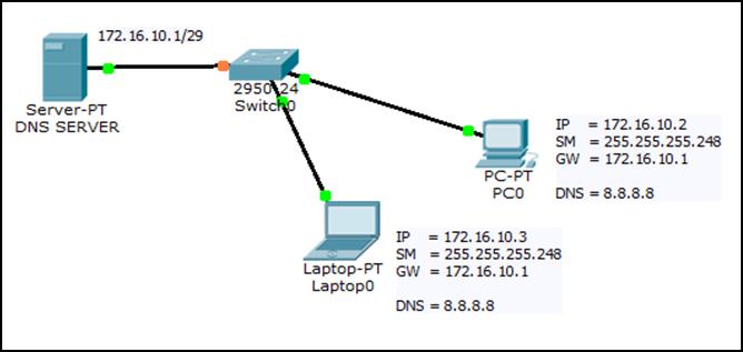 Cara Setting Web server pada Linux Debian 8