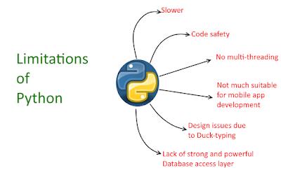 Limitations of Python