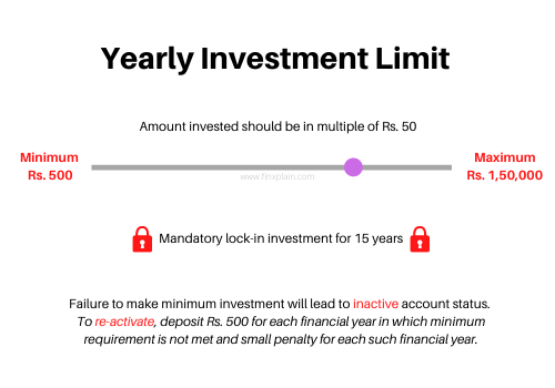 PPF Investment Limit