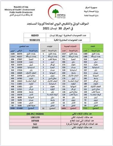 الموقف الوبائي والتلقيحي اليومي لجائحة كورونا في العراق ليوم الجمعة الموافق ٣٠ نيسان ٢٠٢١