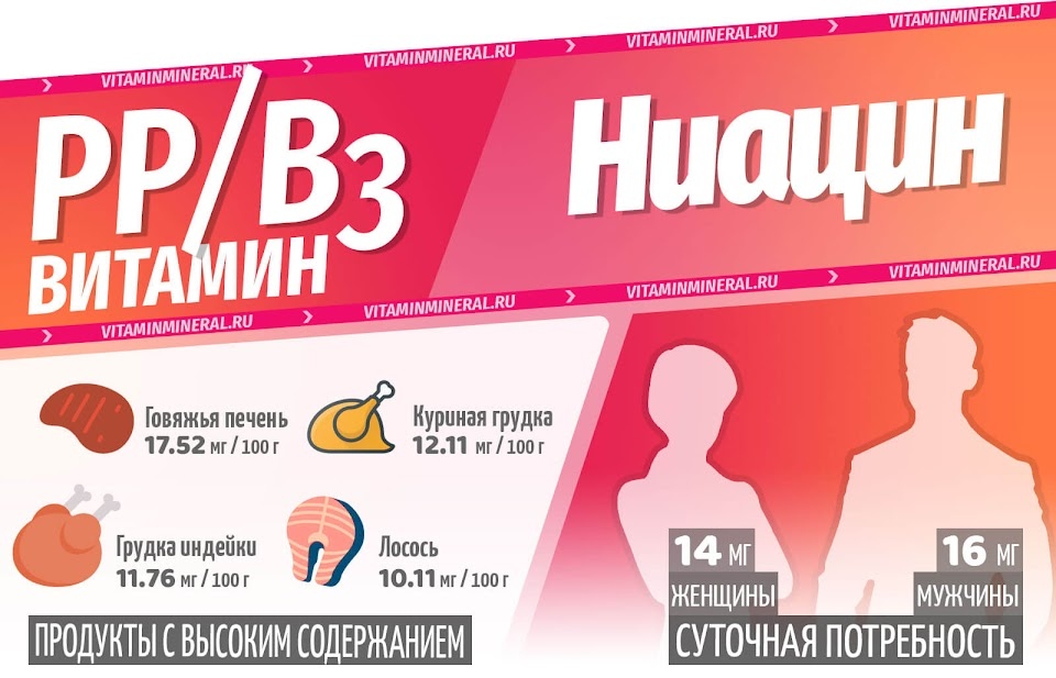Витамин B3 (Ниацин) — инфографика