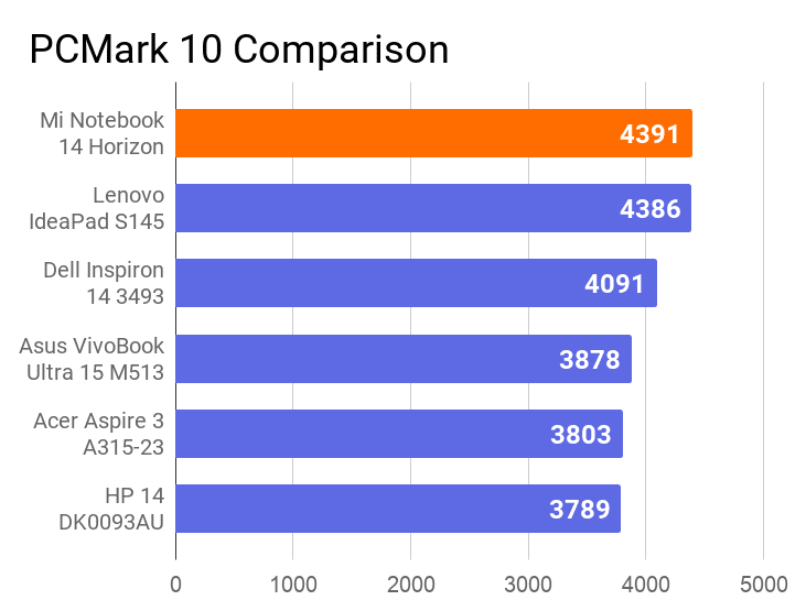 The chart of PCMark 10 score comparison of this machine with others. Luckily, this notebook has secured the 1st position.