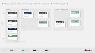 cloud-native development