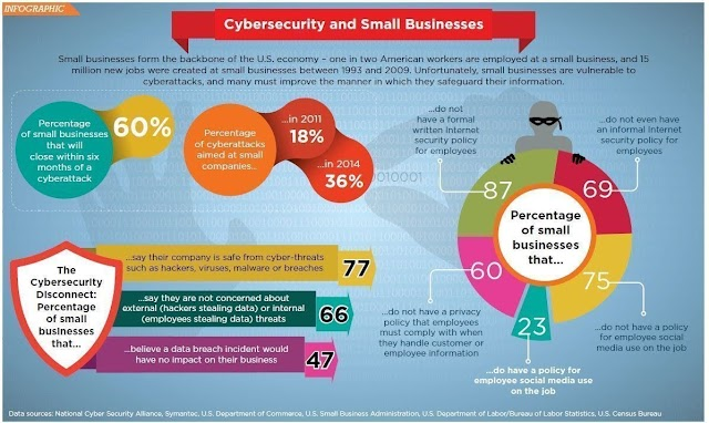 Pengusaha UMKM juga sangat rentan terhadap serangan cyber