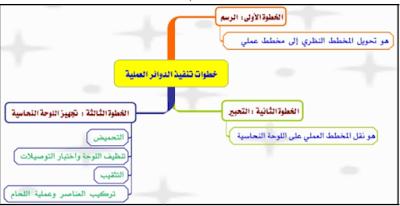 كتاب خطوات تنفيذ الدوائر الإلكترونية