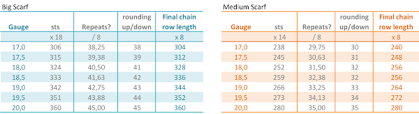 Cheat Sheet for Chain Row length