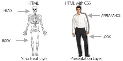 why css