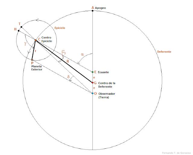 Sistema de Ptolomeo Almagesto