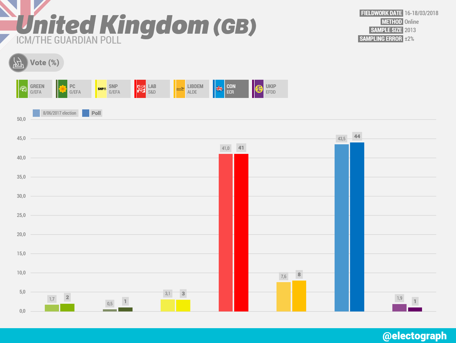 UNITED KINGDOM ICM poll chart for The Guardian, March 2018