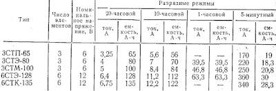 Технические данные некоторых стартерных кислотных аккумуляторов