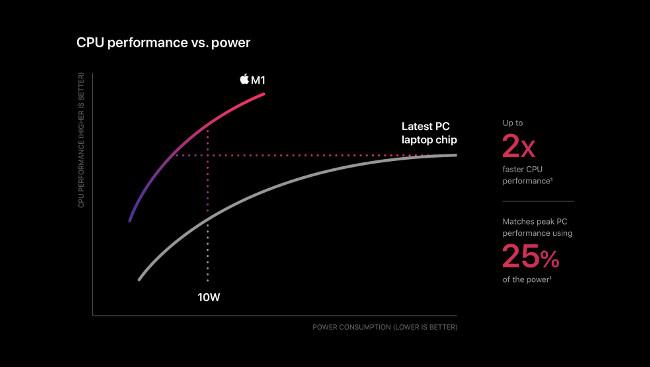 """رسم بياني خطي """"أداء وحدة المعالجة المركزية مقابل الطاقة"""" على Apple M1."""