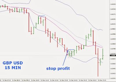 Strategie di Trading Intraday sul Cambio Sterlina Dollaro [GBP/USD] 7