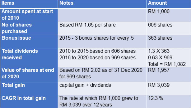 Asia File total gain for shareholders