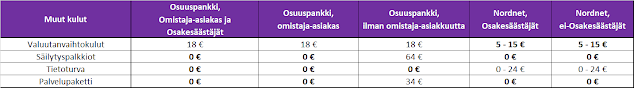 Muut sijoituspalkkiot Osuuspankin ja Nordnetin osalta - Vertailu