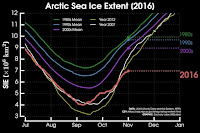Arctic sea ice extent hit a record low for October. (Credit: Zach Labe) Click to Enlarge.