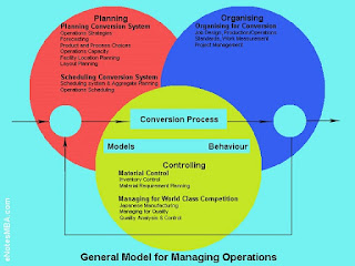 General Model for Managing Operations