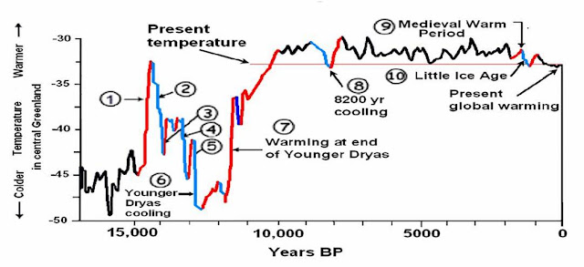 perceptionasreality: Chart graph of Greenland temperatures