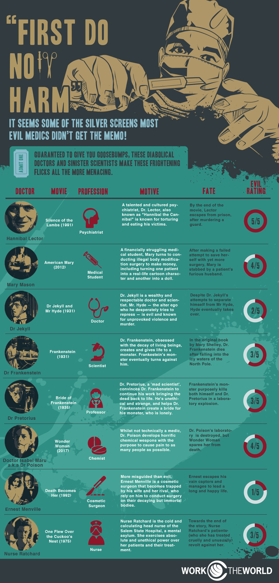 Film's Most Frightening Medics #infographic #Halloween #Movies #Doctor