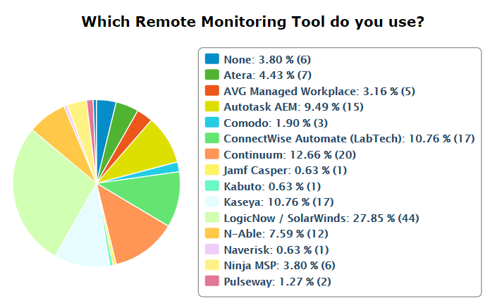 RMM Survey Results | The ChannelPro Network
