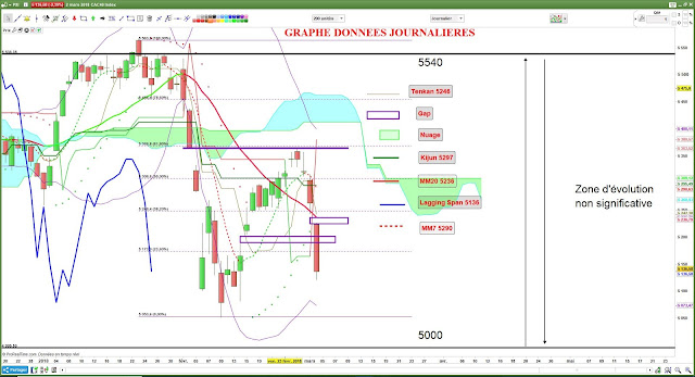 Analyse technique du CAC40 [02/03/18] $cac